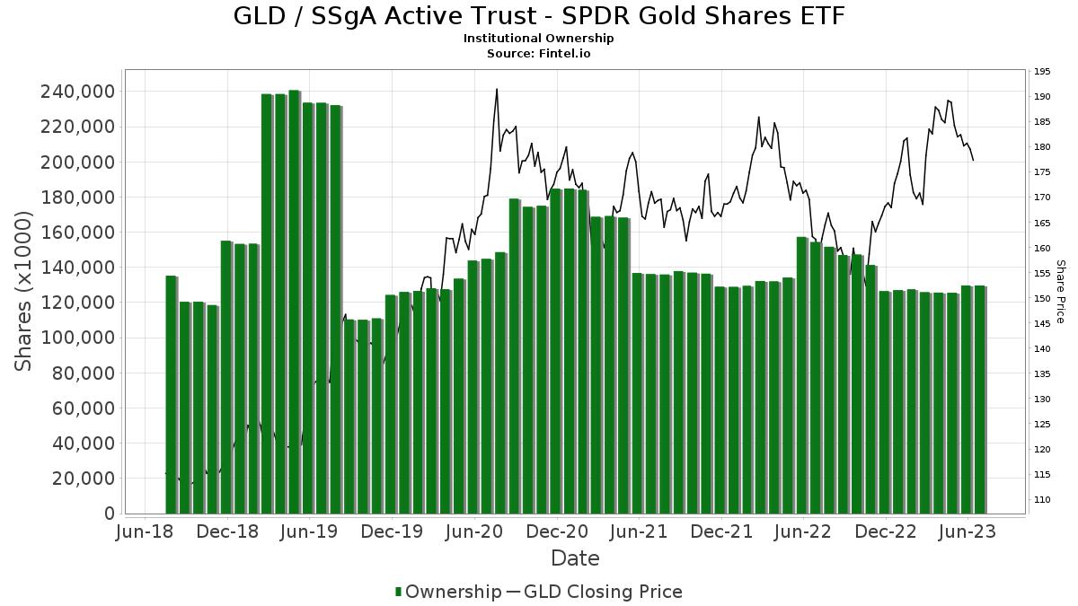 GLD / SPDR Gold Shares Institutional Ownership