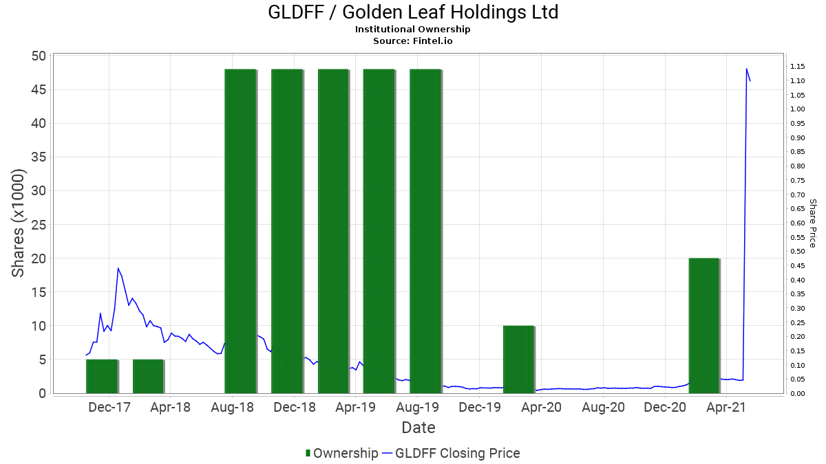 GLDFF / Golden Leaf Holdings Ltd Institutional Ownership