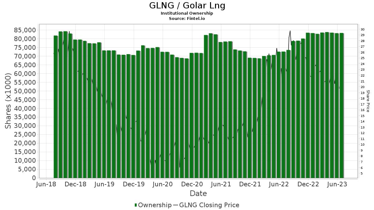 GLNG / Golar LNG Ltd. Institutional Ownership