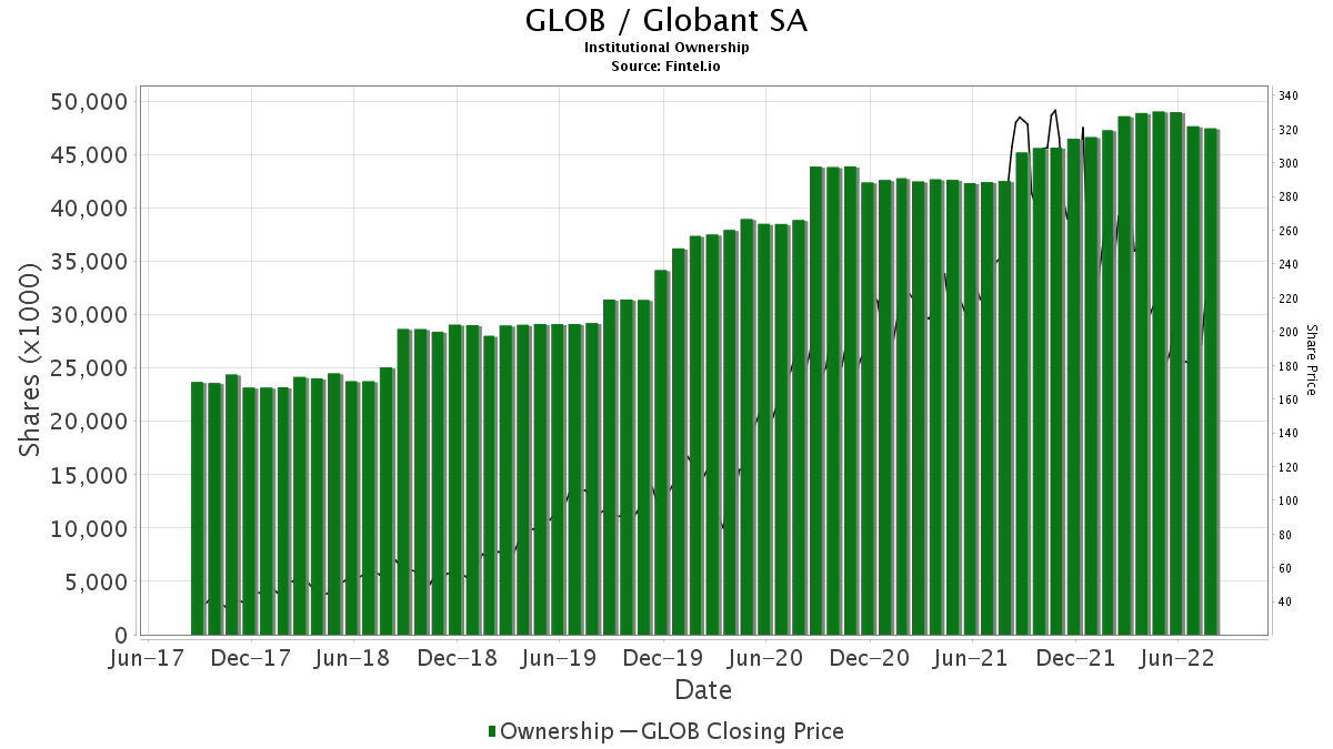 GLOB / Globant SA Institutional Ownership