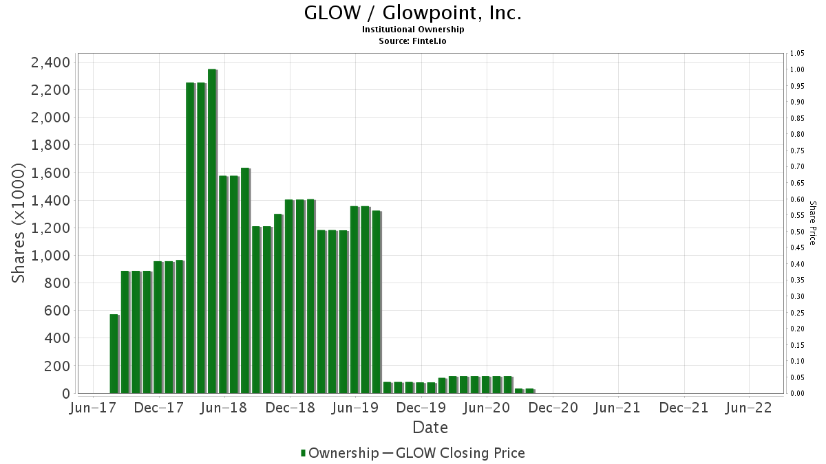 GLOW / Glowpoint, Inc. Institutional Ownership