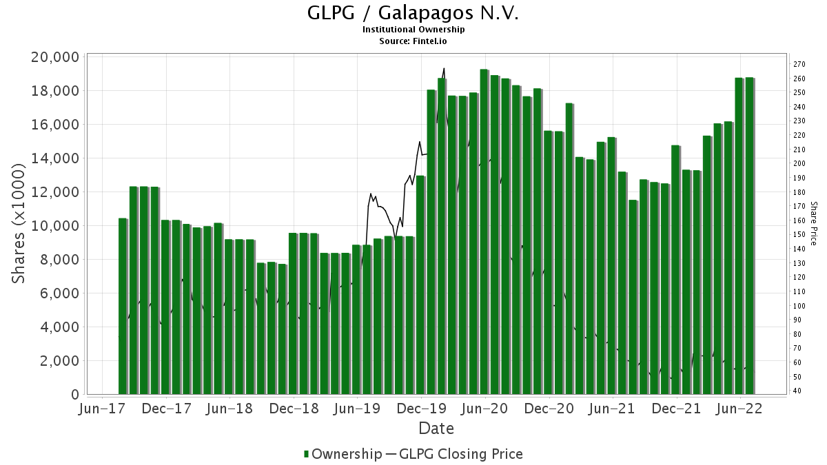 GLPG / Galapagos N.V. Institutional Ownership