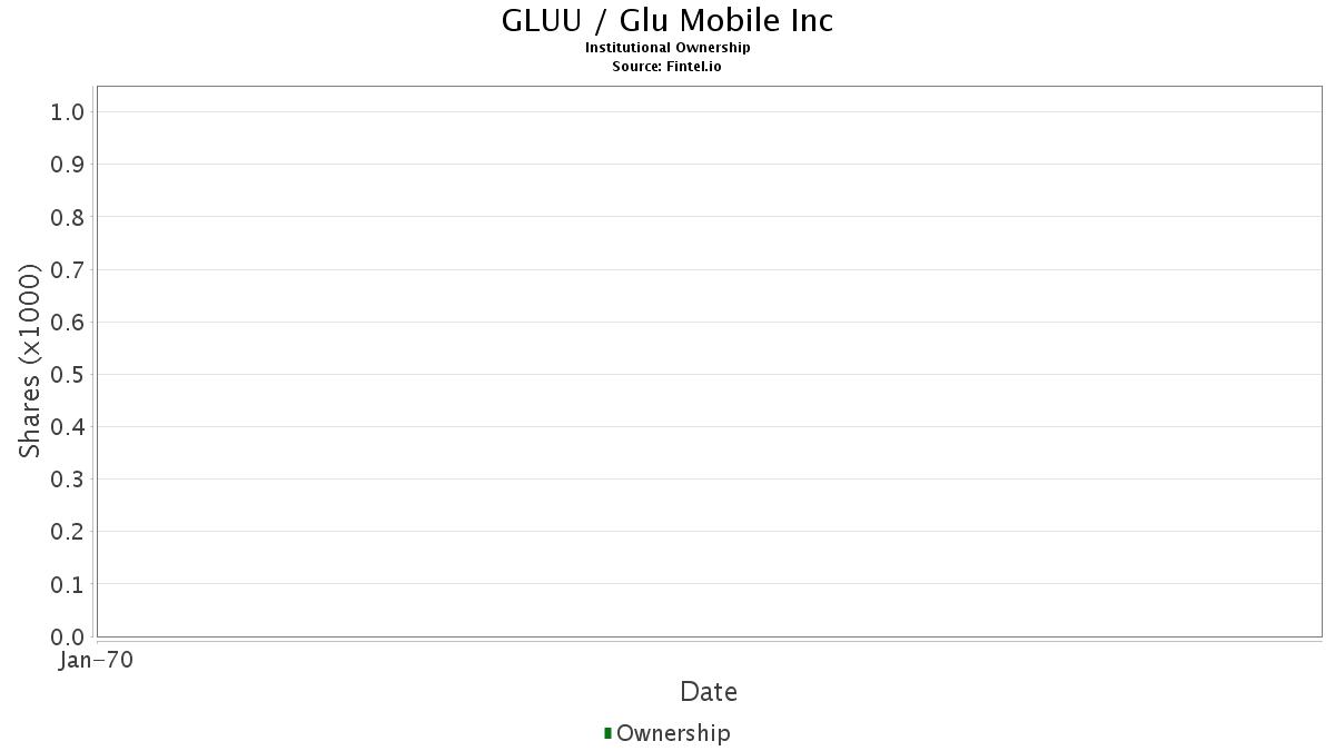 GLUU / Glu Mobile, Inc. Institutional Ownership