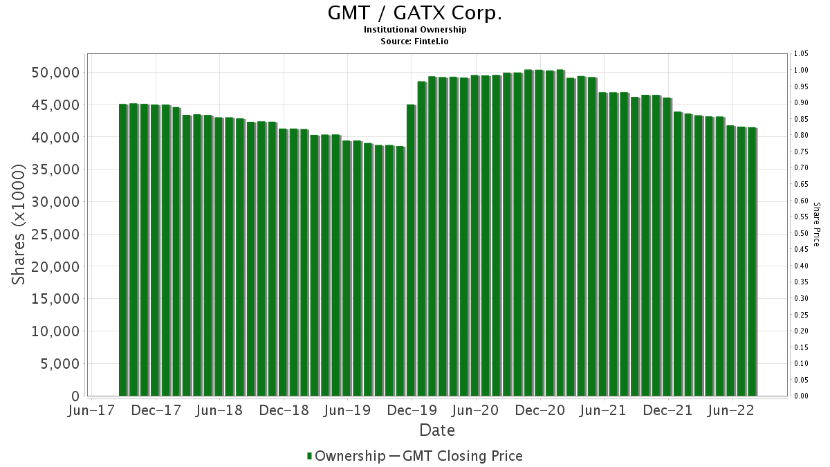 GMT / GATX Corp. Institutional Ownership