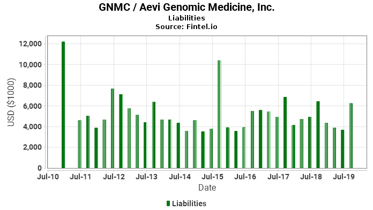 GNMC / Aevi Genomic Medicine, Inc. Liabilities