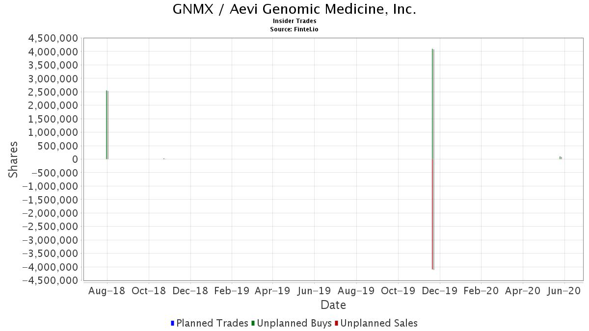 GNMX / Aevi Genomic Medicine, Inc. Insider Trades