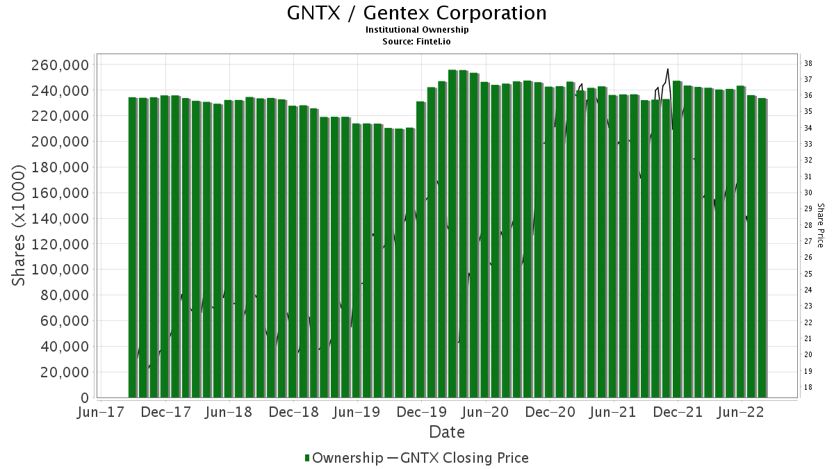 GNTX / Gentex Corp. Institutional Ownership