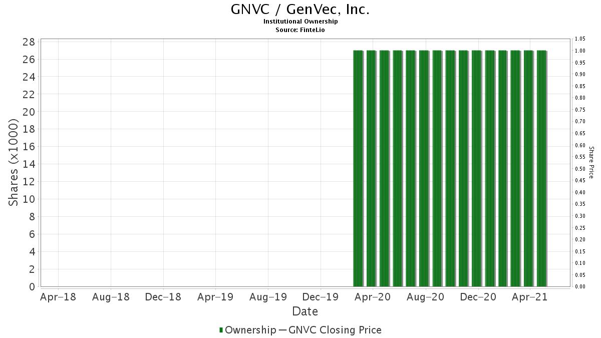 GNVC / GenVec, Inc. Institutional Ownership