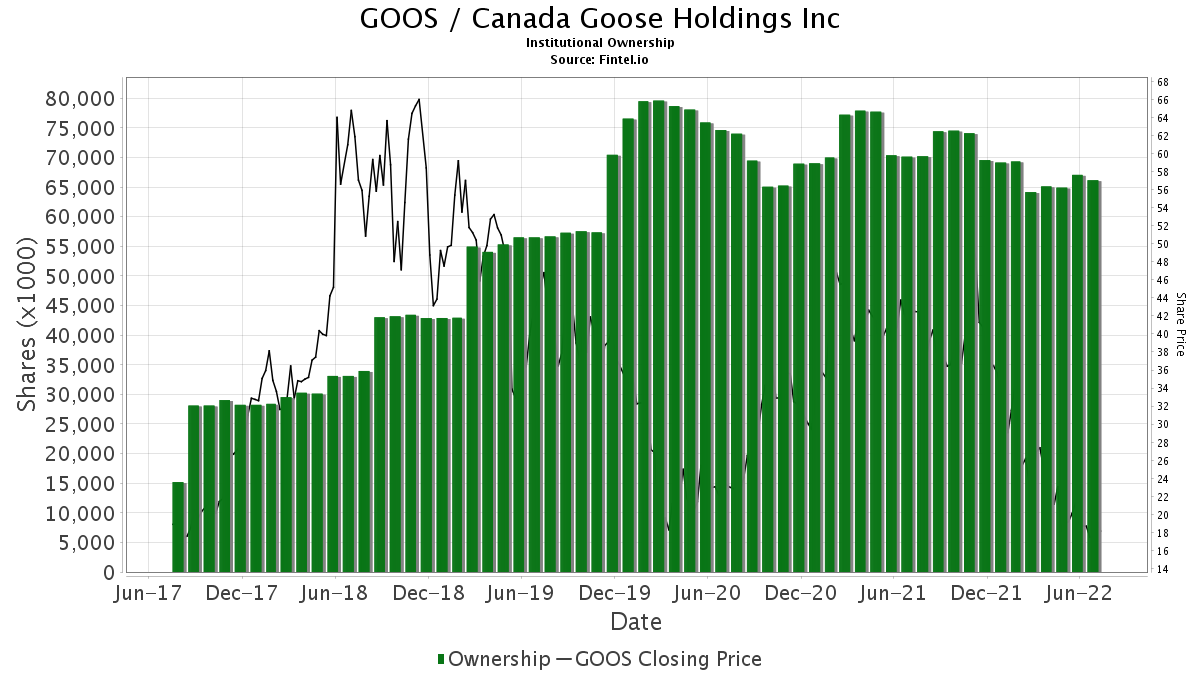 GOOS / Canada Goose Holdings Inc Institutional Ownership