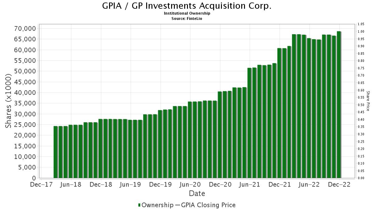 Gp investments ny investment grade status moodys bond