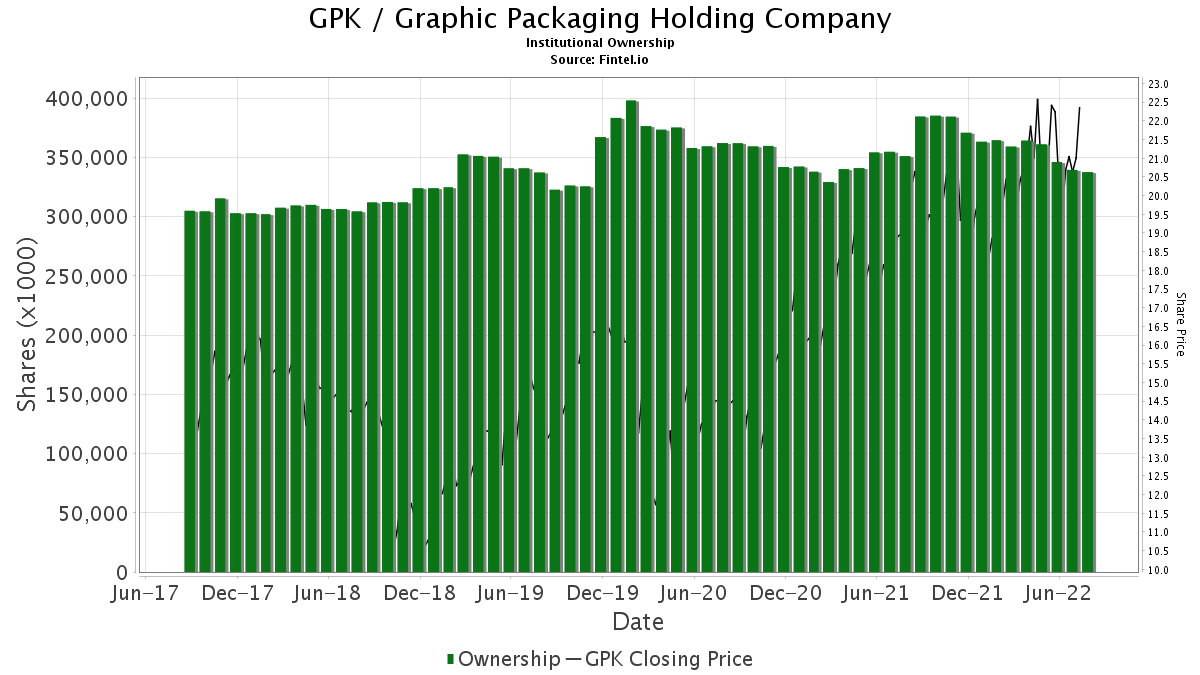 GPK Institutional Ownership - Graphic Packaging Holding Co