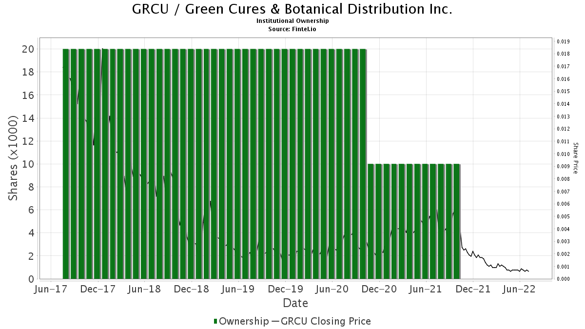 GRCU / Green Cures & Botanical Distribution Inc. Institutional Ownership