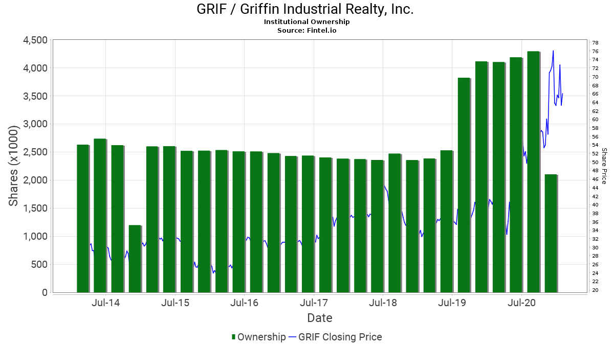 GRIF / Griffin Industrial Realty, Inc.  Institutional Ownership
