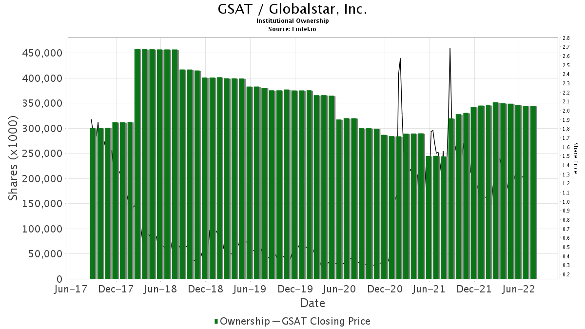 GSAT / Globalstar, Inc. Institutional Ownership