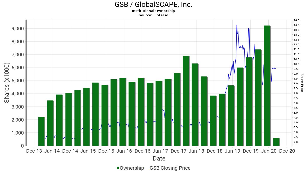 GSB / GlobalSCAPE, Inc. Institutional Ownership