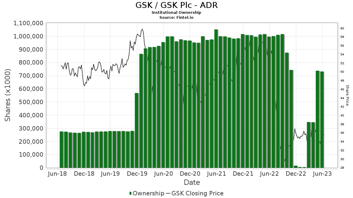 GSK / GlaxoSmithKline plc Institutional Ownership