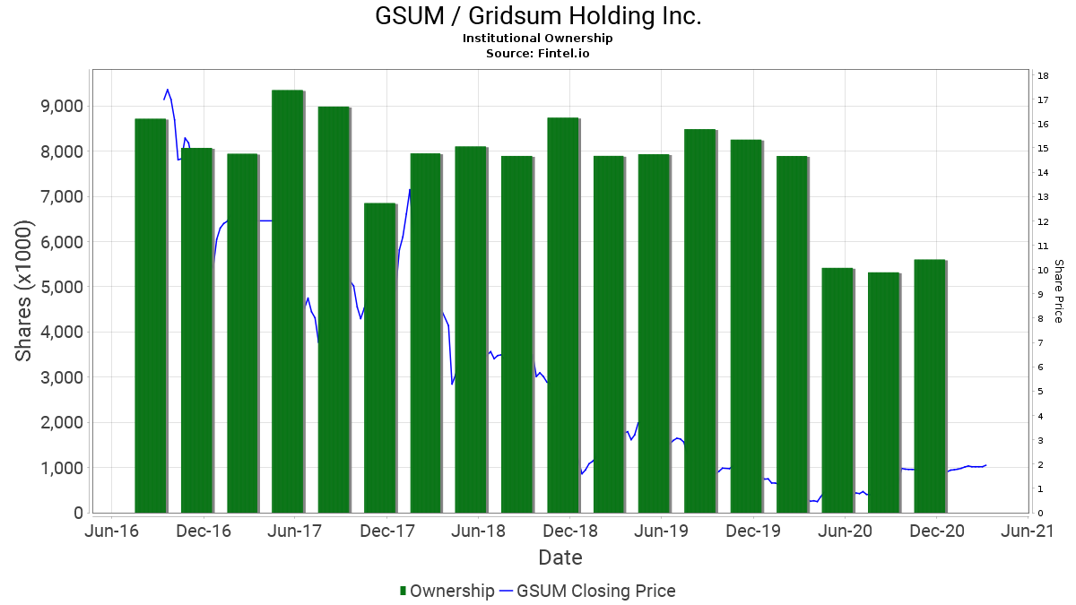 GSUM / Gridsum Holding Inc. Institutional Ownership