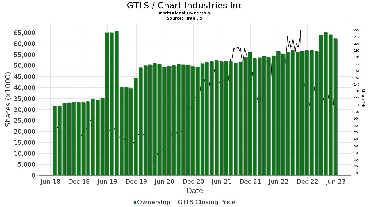 Gtls Chart Industries Inc Insutional Ownership