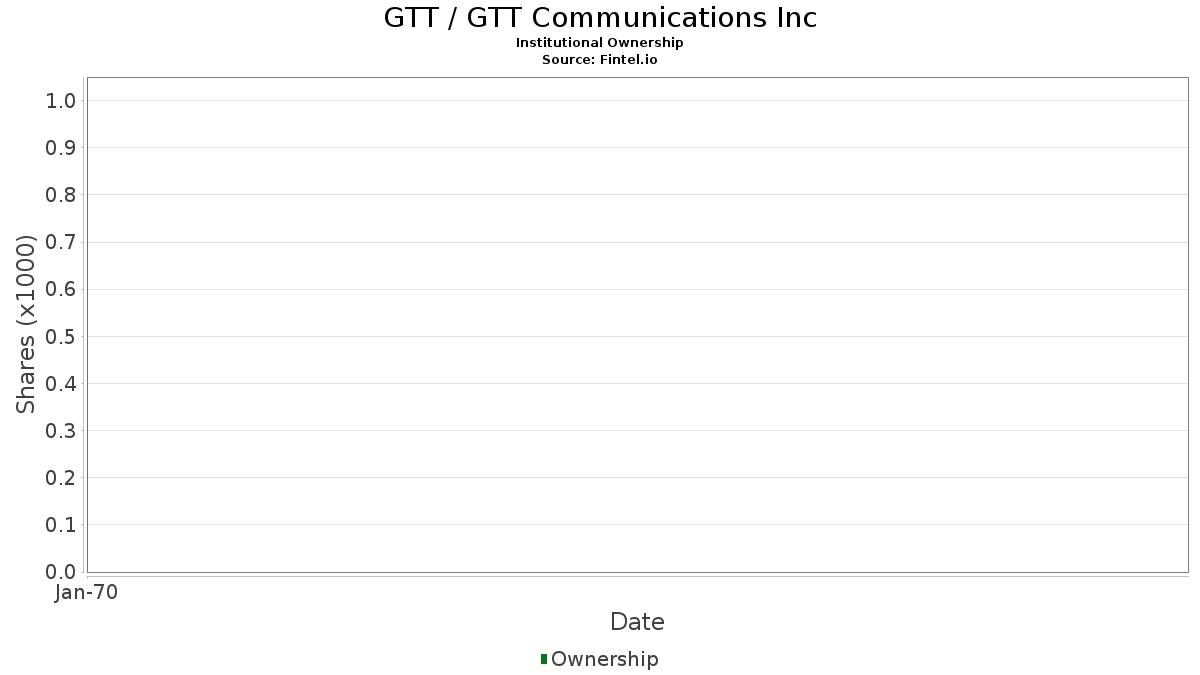 GTT / GTT Communications, Inc. Institutional Ownership