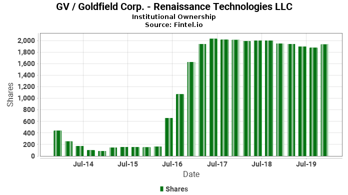 Renaissance Technologies Llc Discloses 791 Ownership In Gv