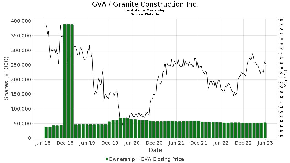 GVA / Granite Construction, Inc. Institutional Ownership