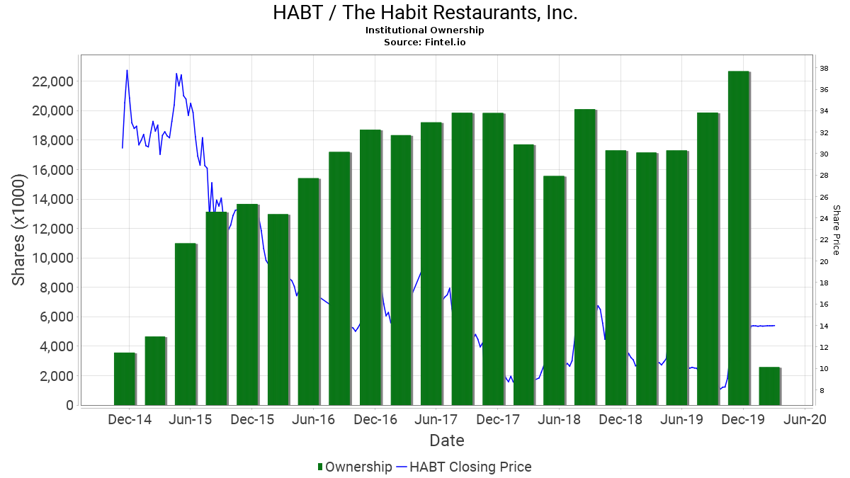 Habt The Habit Restaurants Inc Stock Institutional Ownership