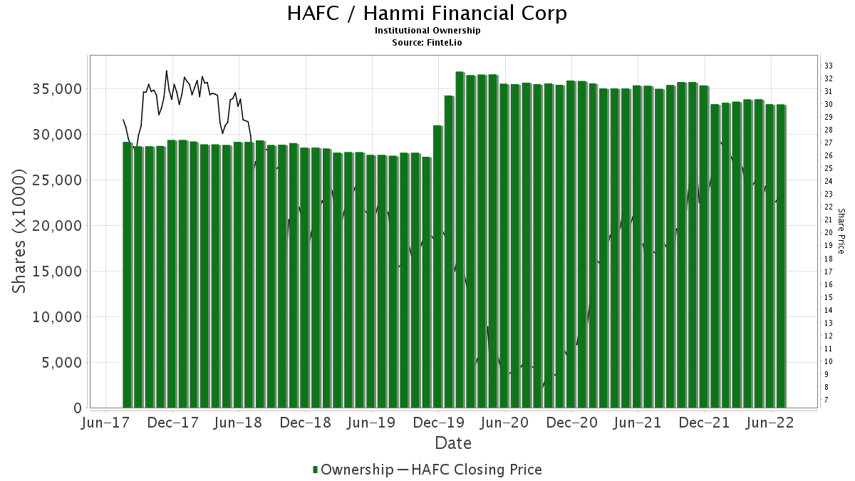 HAFC Institutional Ownership - Hanmi Financial Corp  Stock