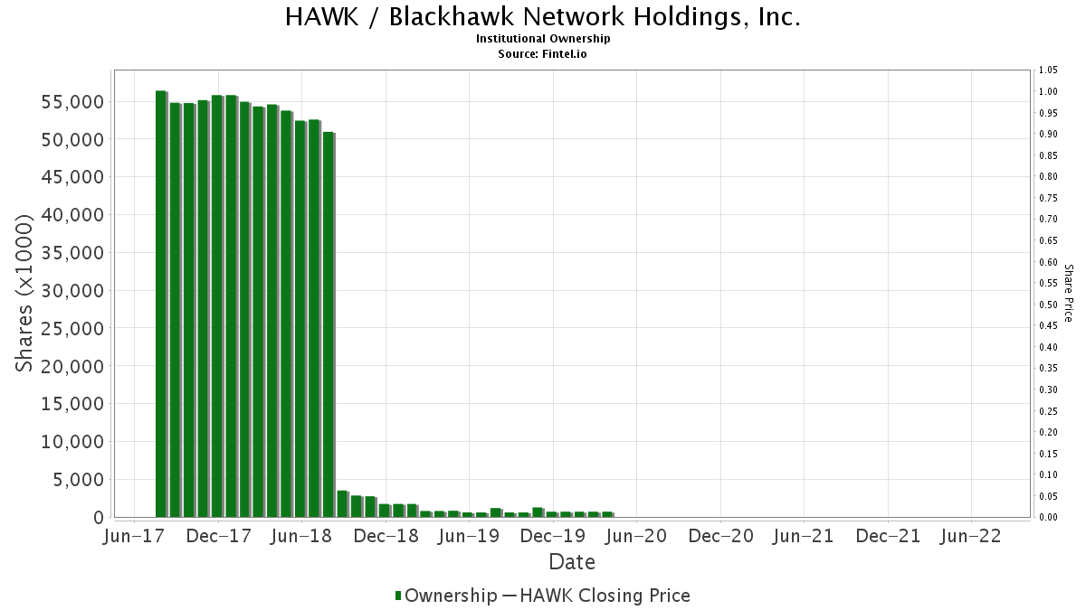 HAWK / Blackhawk Network Holdings, Inc. Institutional Ownership