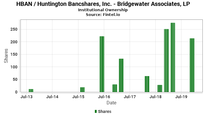 Bridgewater Associates, LP closes  position in HBAN / Huntington Bancshares, Inc.