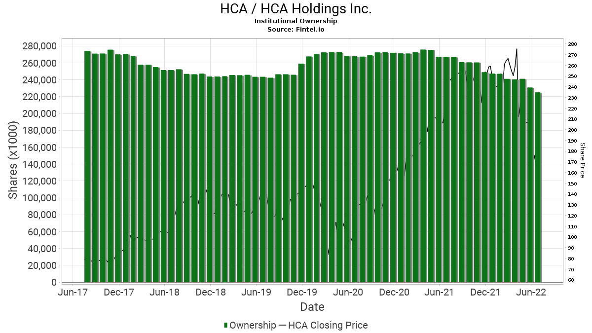 HCA / HCA Holdings Inc. Institutional Ownership