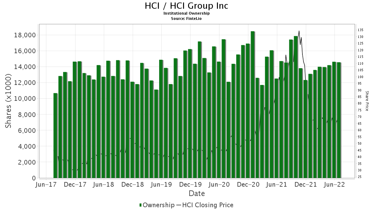HCI / HCI Group, Inc. Institutional Ownership