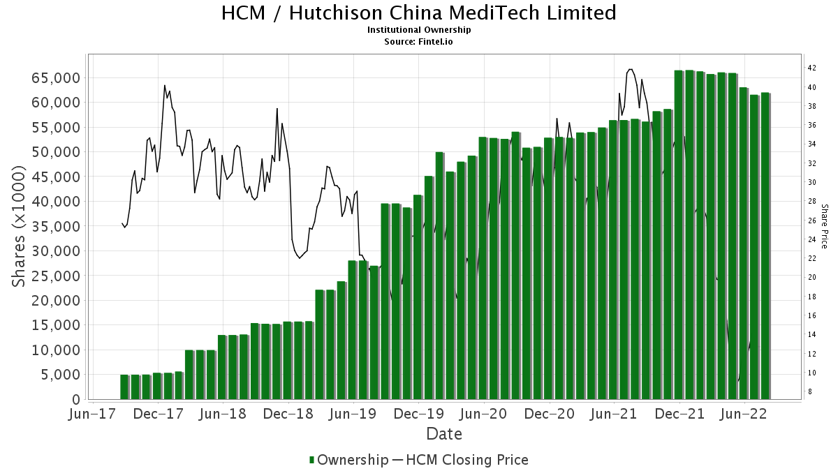 HCM / Hutchison China MediTech Limited Institutional Ownership