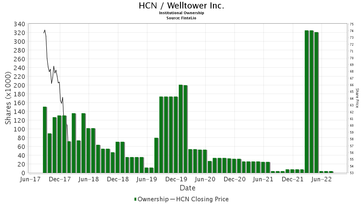 HCN / Welltower Inc. Institutional Ownership