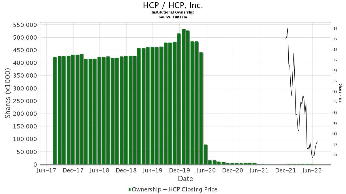 HCP / HCP, Inc. Institutional Ownership