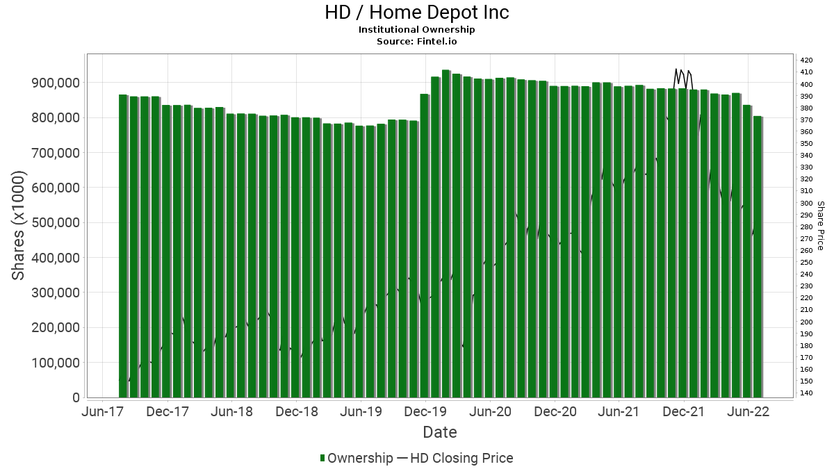 Hd Institutional Ownership Home Depot Inc The Stock