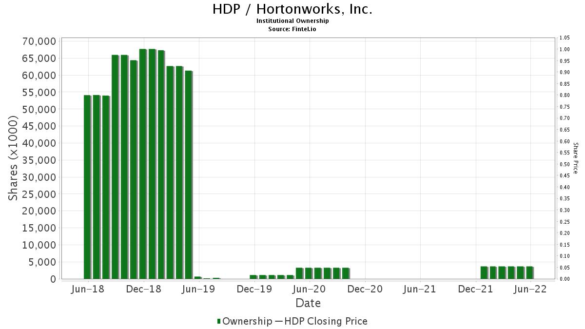 HDP / Hortonworks, Inc. Institutional Ownership