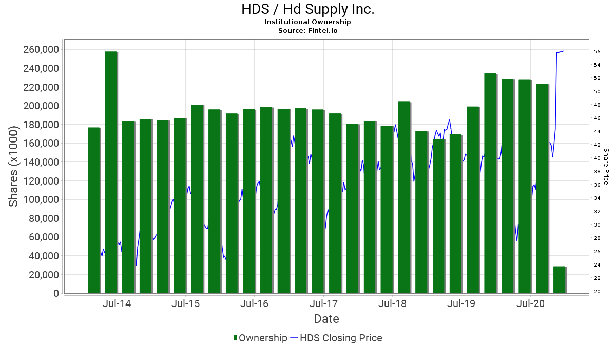 HDS / Hd Supply Inc. Institutional Ownership