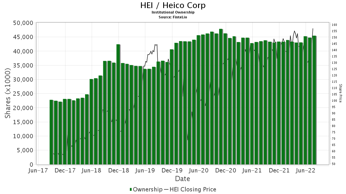 HEI / HEICO Corp. Institutional Ownership