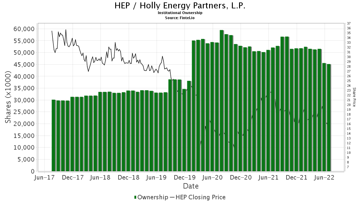 HEP / Holly Energy Partners L.P. Institutional Ownership