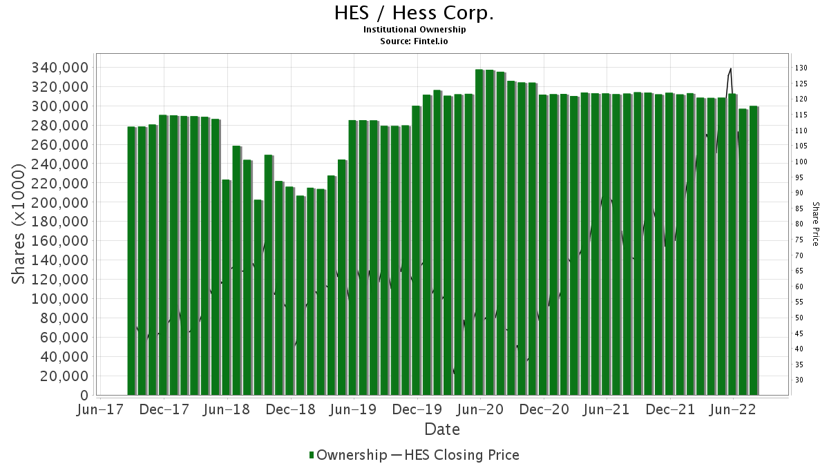HES / Hess Corp. Institutional Ownership