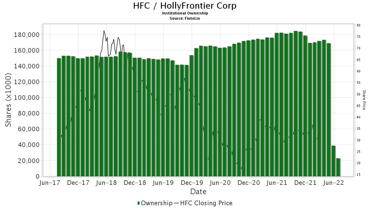 HFC / HollyFrontier Corp. Institutional Ownership