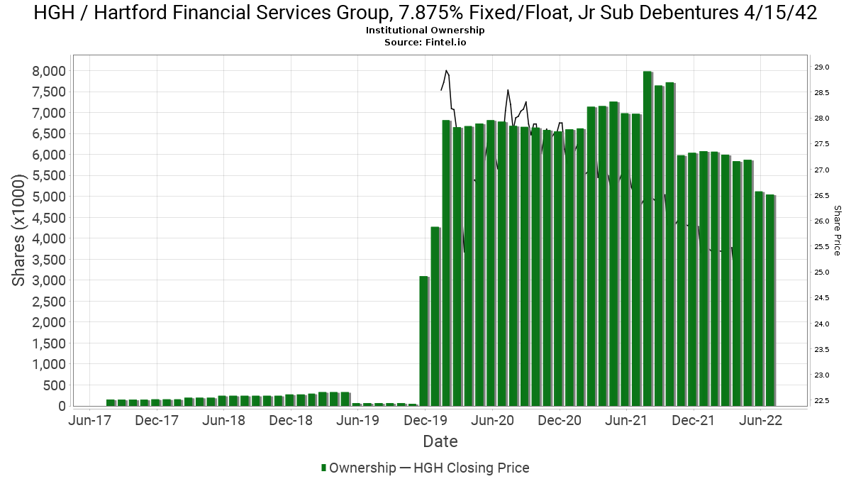 HGH / Hartford Financial Services Group, 7.875% Fixed/Float, Jr Sub Debentures 4/15/42 Institutional Ownership