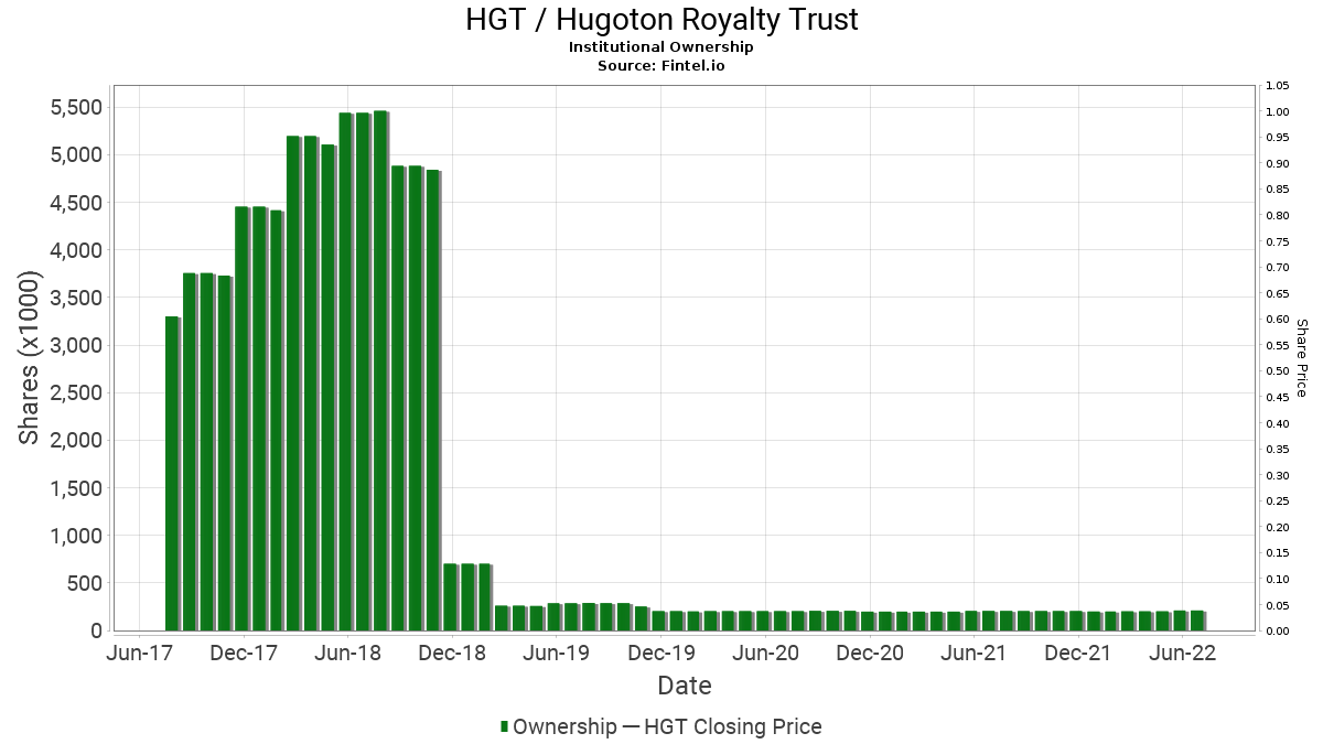 HGT / Hugoton Royalty Trust Institutional Ownership