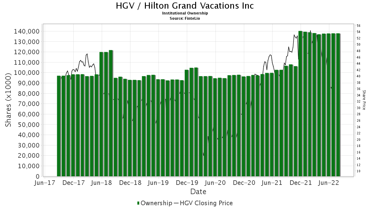 HGV / Hilton Grand Vacations Inc. Institutional Ownership