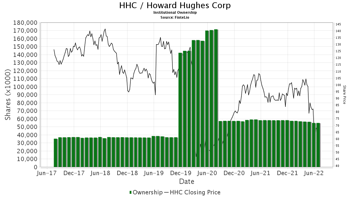 HHC / Howard Hughes Corp. (The) Institutional Ownership