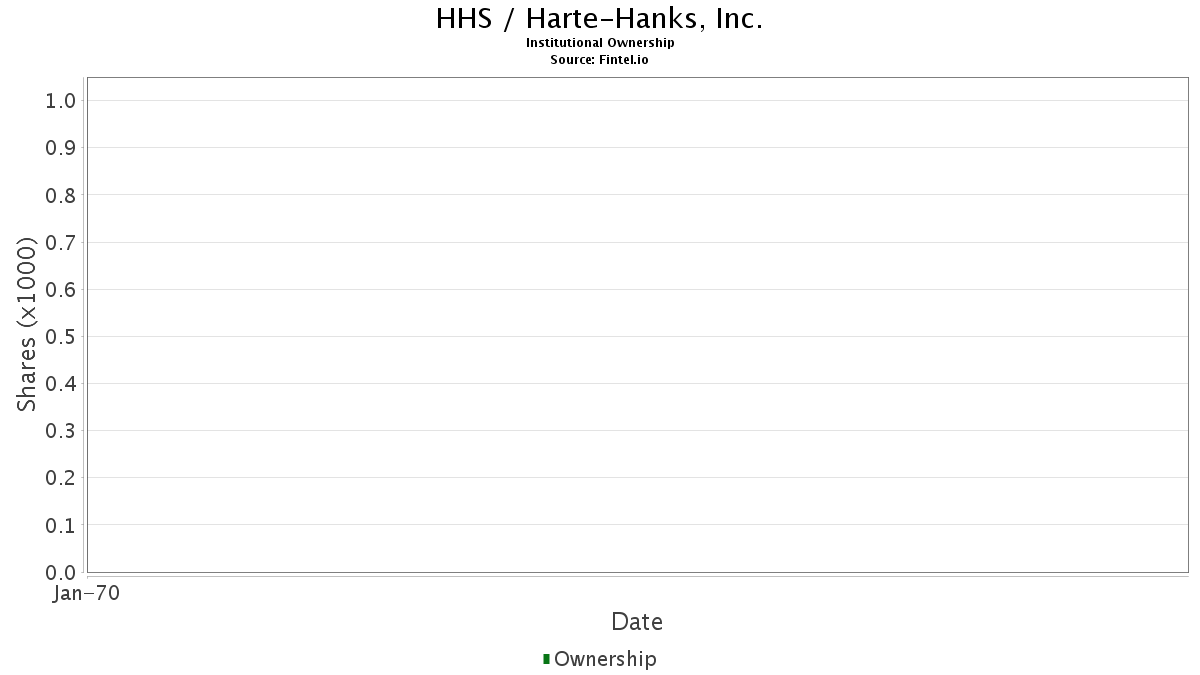 HHS / Harte-Hanks, Inc. Institutional Ownership