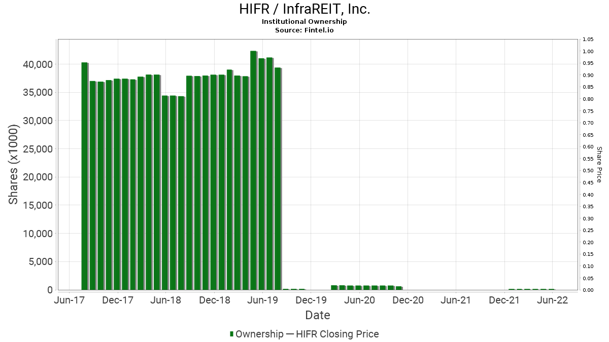 HIFR / InfraREIT, Inc. Institutional Ownership