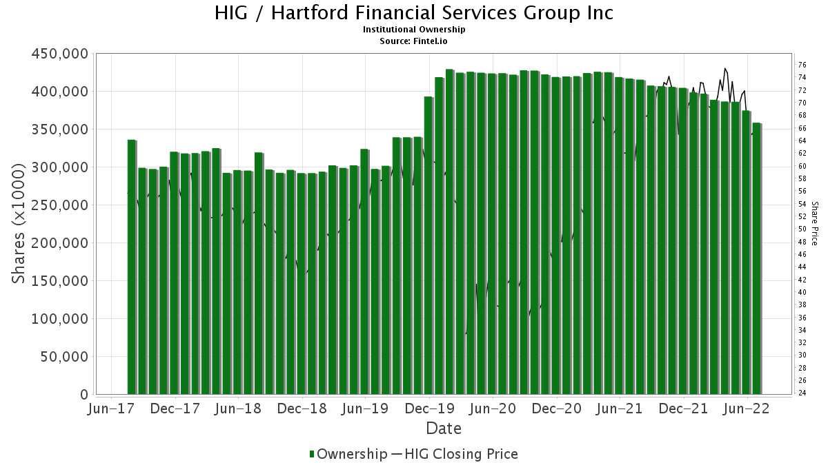 HIG / Hartford Financial Services Group, Inc. (The) Institutional Ownership
