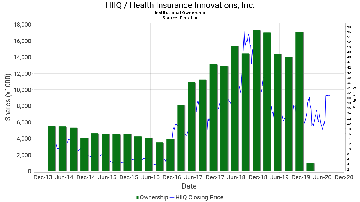HIIQ / Health Insurance Innovations, Inc. Institutional Ownership