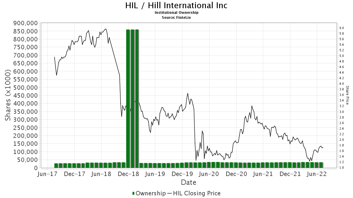 HIL / Hill International, Inc. Institutional Ownership